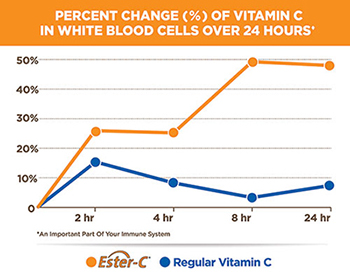 Percentage Change of Vitamin C in White Blood Cells over 24 Hours*