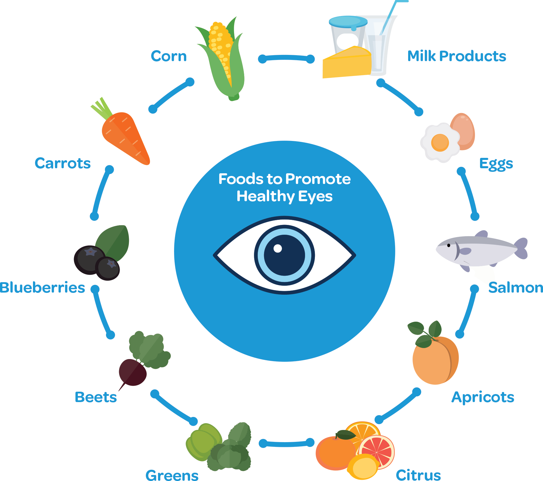 eye food graphic