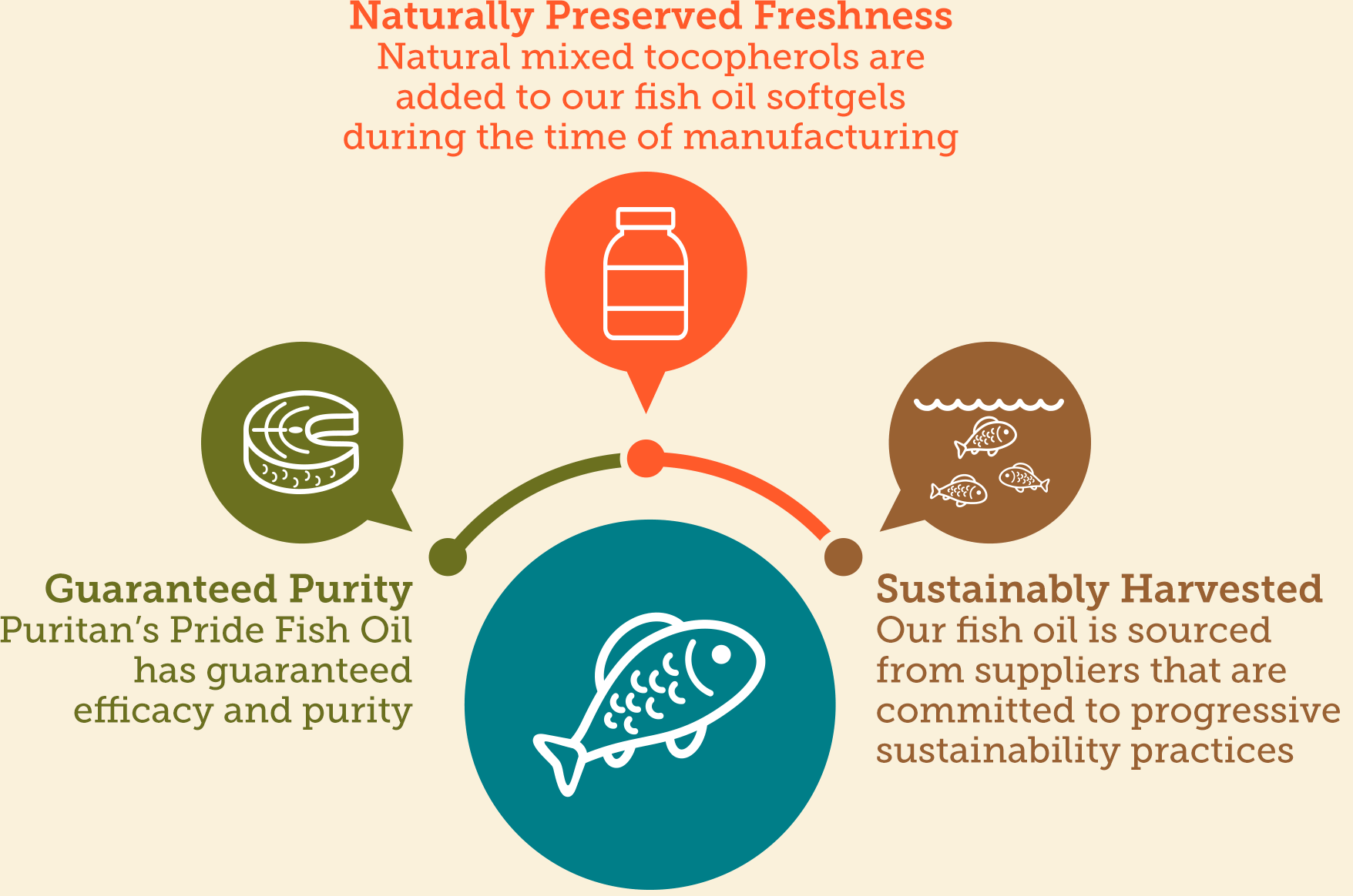 Infographic: Guaranteed Purity: No Mercury, PCBs, Dioxins, Sustainably Harvested and Naturally Preserved Freshness