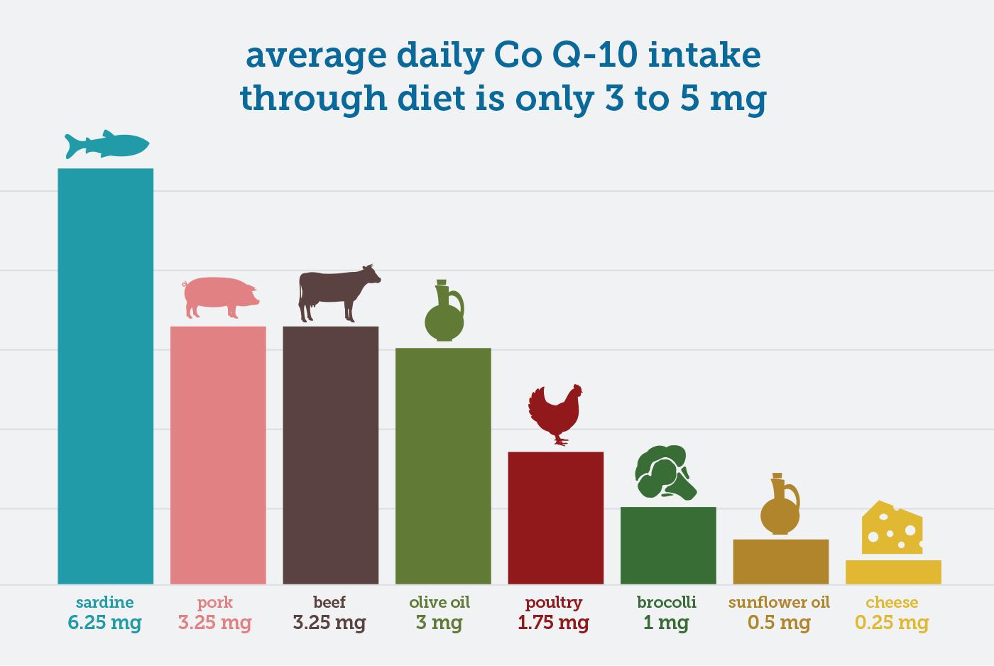 chart co q-10 food amount